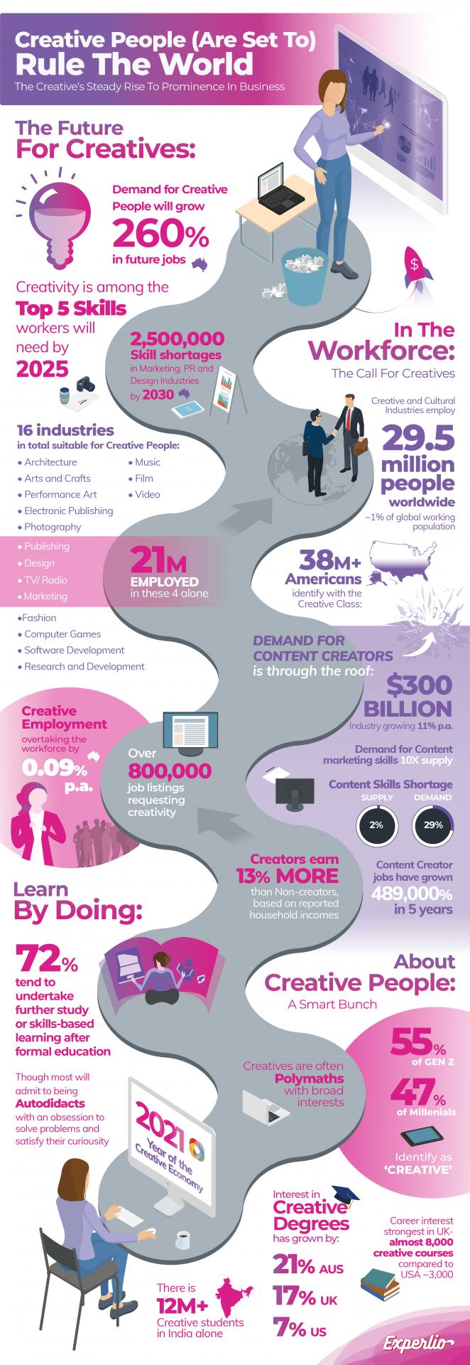 Infographic of Creative People Statistics